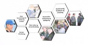 Et net af struktur - Lean Farming10122015