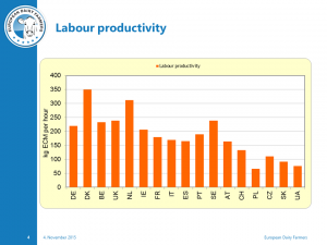 Denmark is the best in Labour Productivity